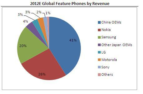 Nokia us market penetration