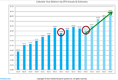 FactSet Actual and Estimated EPS Q412