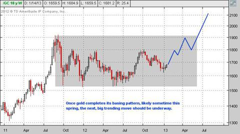 outlook for gold price