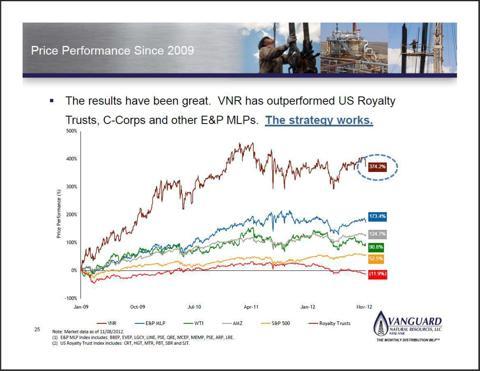Price performance since 2009