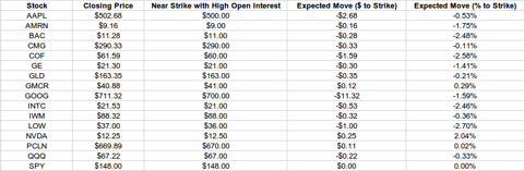 Options Open Interest and Pin Risk Expiration