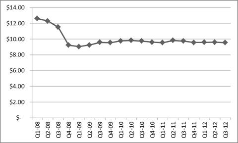 BKCC NAV over time