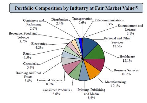 BKCC Portfolio Composition by Sector