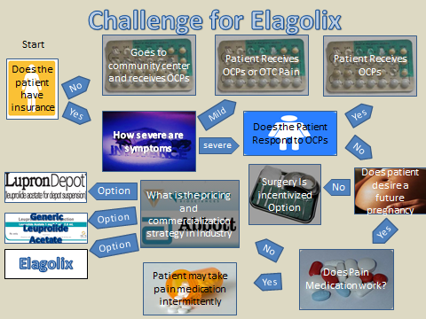 Neurocrine Biosciences: Elagolix-Channel Checks And Expert
