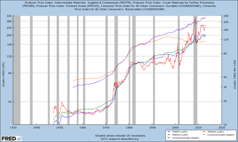 durable goods and PPI