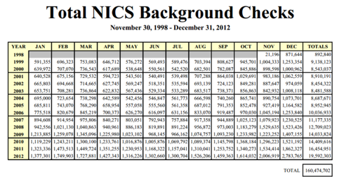 http://www.fbi.gov/about-us/cjis/nics/reports/20130102_1998_2012_monthly_yearly_totals.pdf