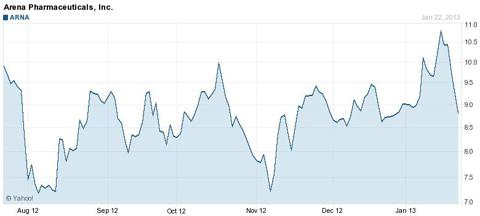 ARNA Chart - Source Yahoo Finance