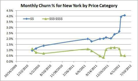 NYC Churn over time
