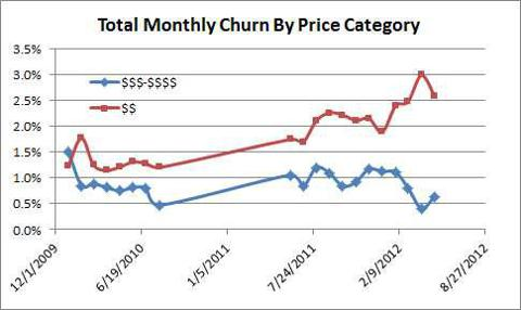 Monthly Churn By Price Category