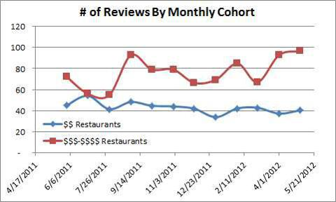 Relative amount of reviews by Price Category