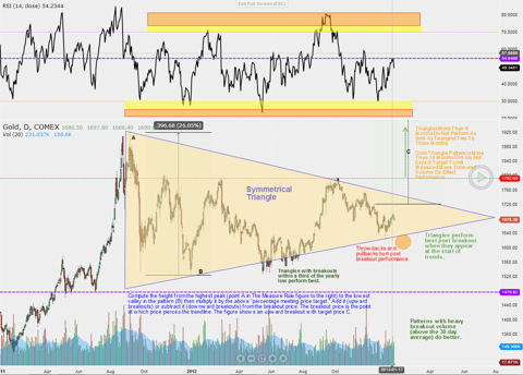 Gold Pullback, Symmetrical Triangle Chart Pattern