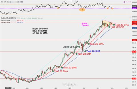 Gold Pullback, Bullish Pennant, Testing 20 and 40 Simple Moving Average (NYSE:<a href='https://seekingalpha.com/symbol/SMA' title='Symmetry Medical Inc.'>SMA</a>)