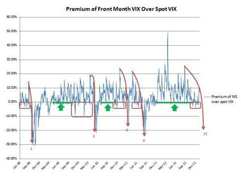 Premium of Front Month VIX Futures Over Spot VIX
