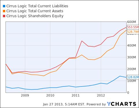 CRUS Total Current Liabilities Chart