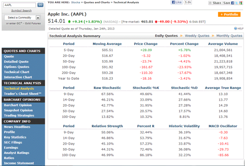 Apple Volatility from barchart.com