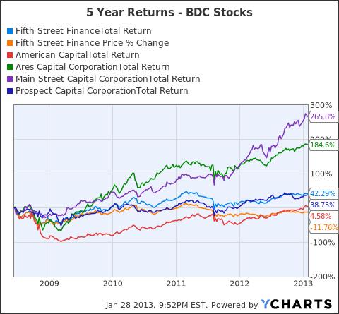 FSC Total Return Price Chart