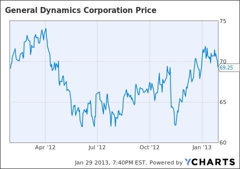 GD 52 week stock price