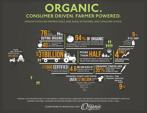 This image, from the website of Organic Trade Association, shows the optimism that surrounds healthy and organic foods.