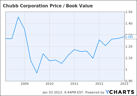 CB Price / Book Value Chart