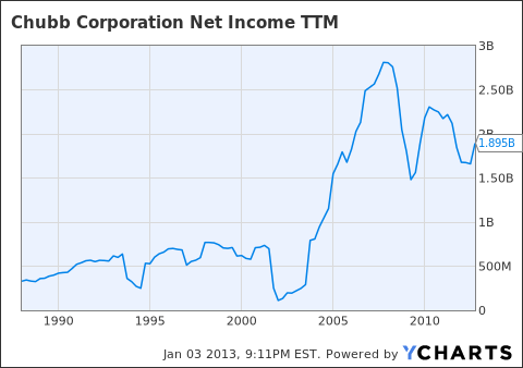 CB Net Income TTM Chart