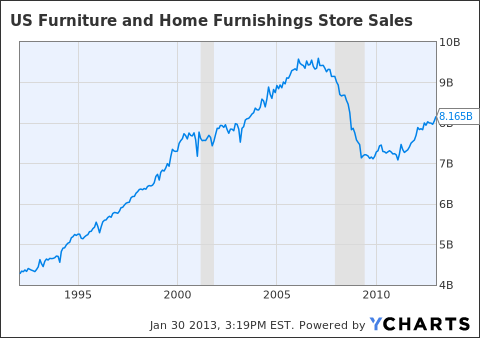 US Furniture and Home Furnishings Store Sales Chart
