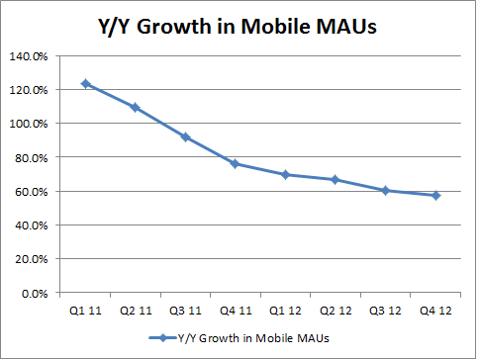 Mobile Mau growth