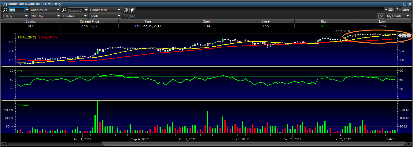 Sirius Xm When Is This Stock Going To Move Sirius Xm Holdings
