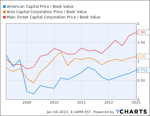 ACAS Price / Book Value Chart
