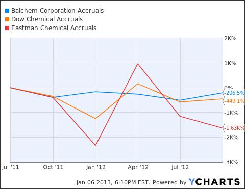 BCPC Accruals Chart