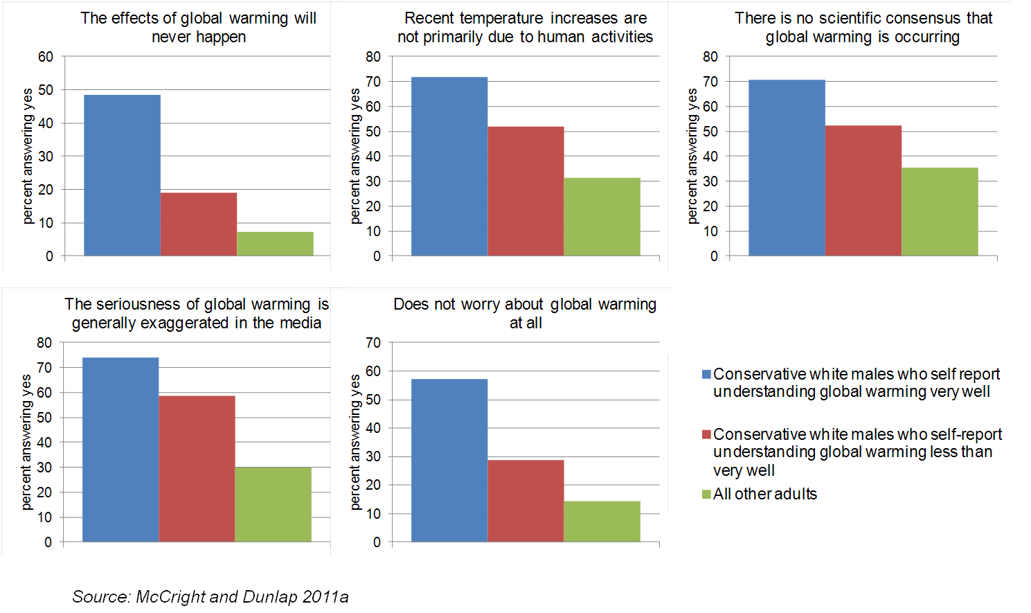Figure 3 - Climate change views of conservative white males and others.