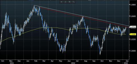 AUDCAD daily chart (source: Bloomberg)