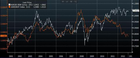 AUDCAD versus 2 year interest rate differential (source: Bloomberg)