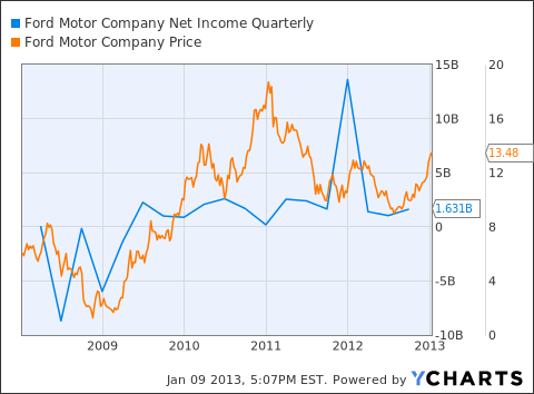 Ford corporate bonds yield 61 more than u s treasury for Ford motor company income statement