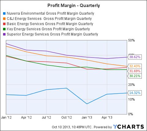 NES Gross Profit Margin Quarterly Chart
