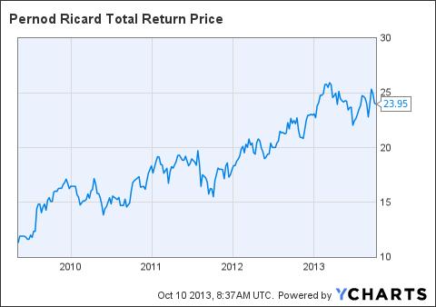 PDRDY Total Return Price Chart