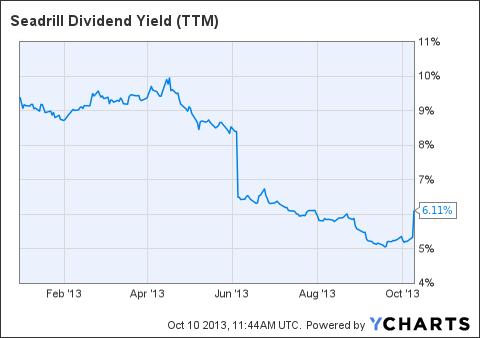SDRL Dividend Yield (NYSE:<a href='https://seekingalpha.com/symbol/TTM' title='Tata Motors Limited'>TTM</a>) Chart