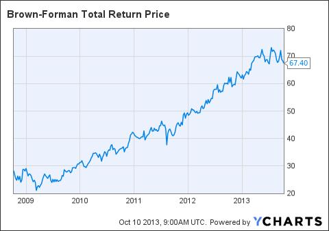 BF.B Total Return Price Chart