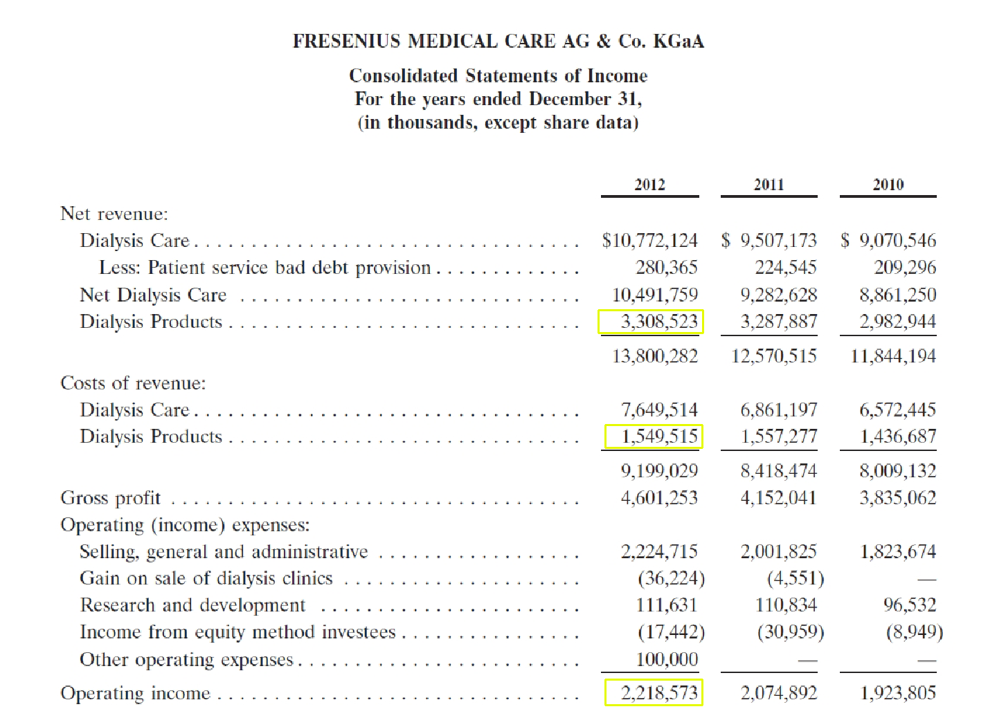 Why DaVita Is Undervalued Compared To Fresenius Medical Care