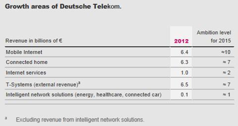 http://www.annualreport.telekom.com/site0412/en/lagebericht/konzernstrategie/index.php?page=last