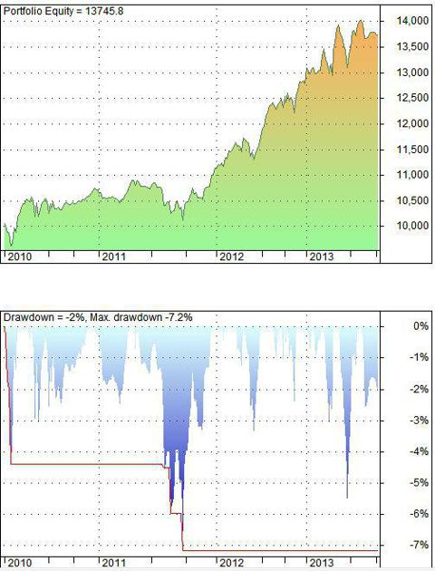 Advanced strategy - back-testing results for the EURO600 sectors.