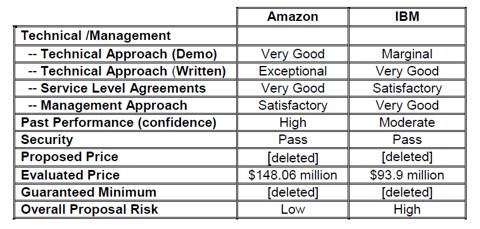 IBM RFP Chart