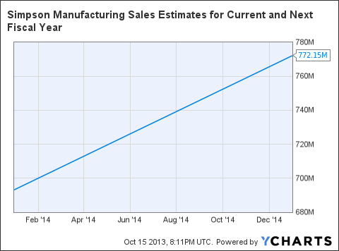 SSD Sales Estimates for Current and Next Fiscal Year Chart