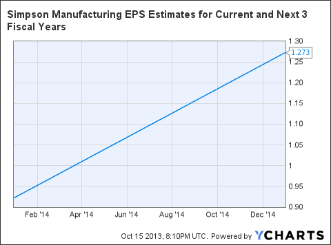 SSD EPS Estimates for Current and Next 3 Fiscal Years Chart