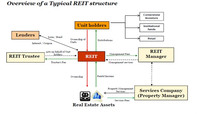 Reit Property Management Course