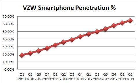 in market network penetration verizon