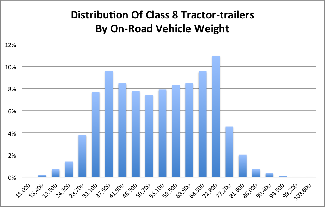 Data On Class 8 Tractor-Trailer Combination Weights - John