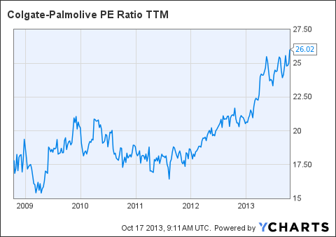 CL PE Ratio TTM Chart