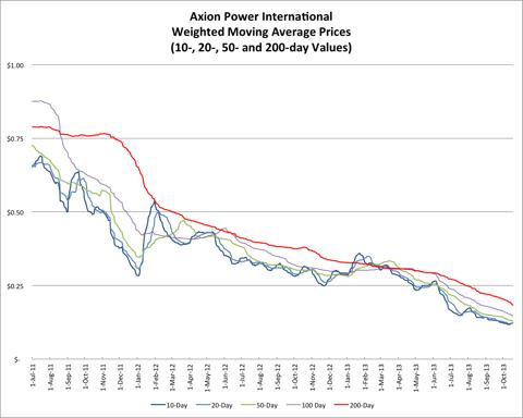 10.19.13 AXPW Price