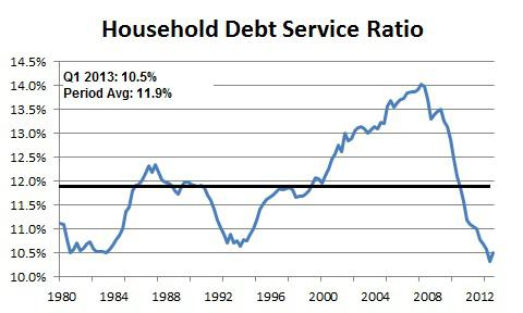 Federal Reserve Household Debt Service