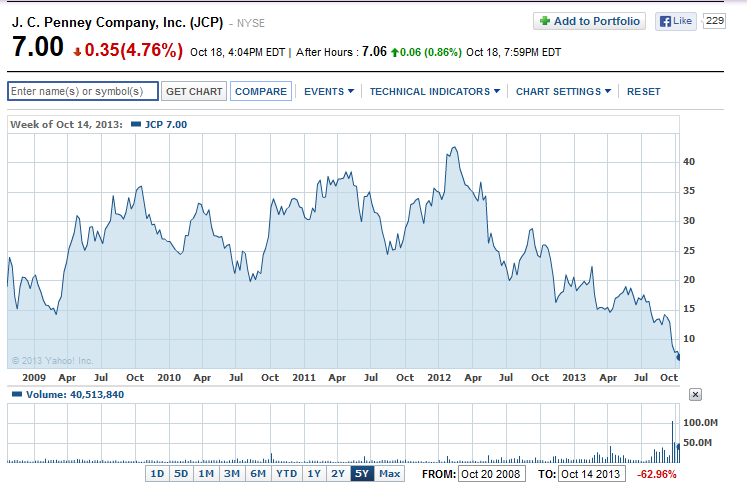 J.C. Penney: A Strong Buy For Contrarian Investors With Outsized Return Potential